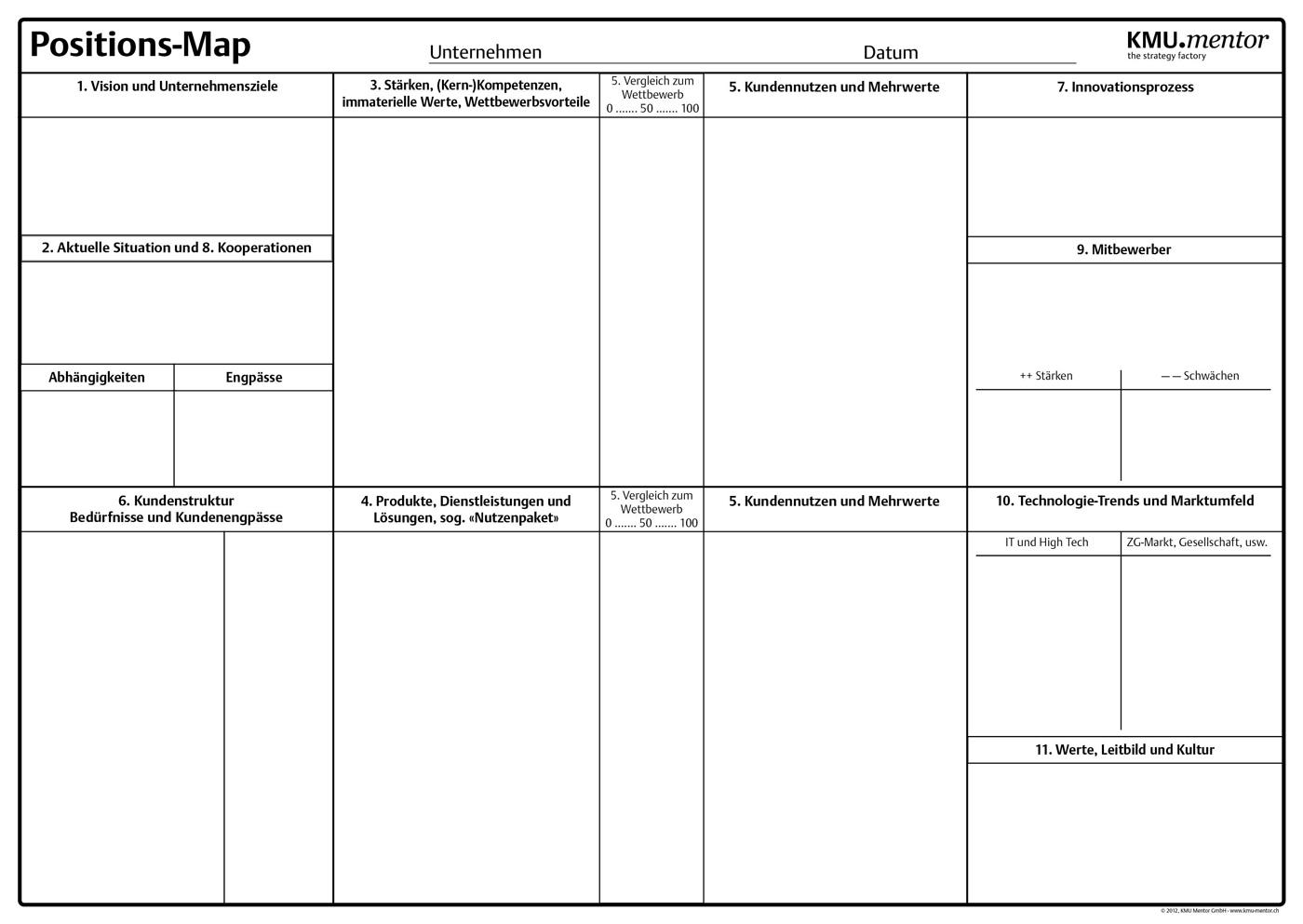 Positions Map als Hilfsmittel für eine strategische Standortbestimmung